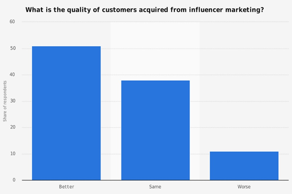 Quality of influencer graph